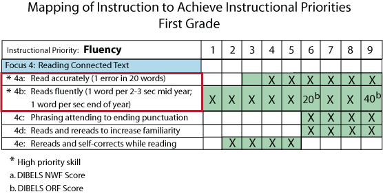 First Grade Fluency Curriculum Map